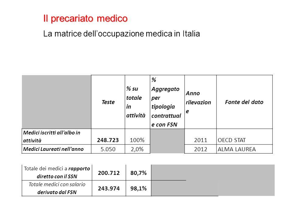 Il precariato medico La matrice delloccupazione medica in Italia Teste % su totale in attività % Aggregato per tipologia contrattual e con FSN Anno rilevazion e Fonte del dato Medici iscritti all albo in attività 248.723100% 2011OECD STAT Medici Laureati nell anno 5.0502,0% 2012ALMA LAUREA Totale dei medici a rapporto diretto con il SSN 200.71280,7% Totale medici con salario derivato dal FSN 243.97498,1%