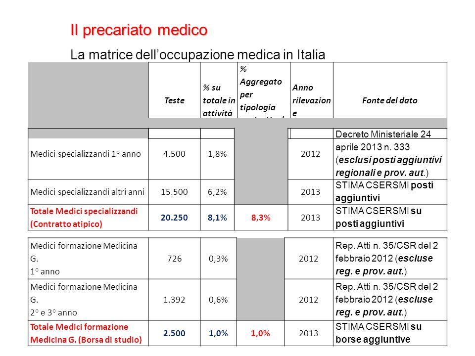Il precariato medico La matrice delloccupazione medica in Italia Teste % su totale in attività % Aggregato per tipologia contrattuale con FSN Anno rilevazion e Fonte del dato Medici specializzandi 1° anno 4.5001,8% 2012 Decreto Ministeriale 24 aprile 2013 n.