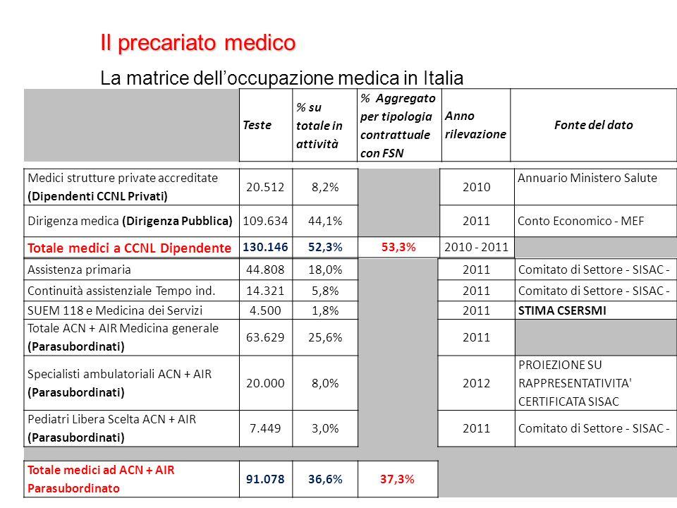 Il precariato medico La matrice delloccupazione medica in Italia Teste % su totale in attività % Aggregato per tipologia contrattuale con FSN Anno rilevazione Fonte del dato Medici strutture private accreditate (Dipendenti CCNL Privati) 20.5128,2% 2010 Annuario Ministero Salute Dirigenza medica (Dirigenza Pubblica)109.63444,1% 2011Conto Economico - MEF Totale medici a CCNL Dipendente 130.14652,3%53,3%2010 - 2011 Assistenza primaria44.80818,0% 2011Comitato di Settore - SISAC - Continuità assistenziale Tempo ind.14.3215,8% 2011Comitato di Settore - SISAC - SUEM 118 e Medicina dei Servizi4.5001,8% 2011STIMA CSERSMI Totale ACN + AIR Medicina generale (Parasubordinati) 63.62925,6% 2011 Specialisti ambulatoriali ACN + AIR (Parasubordinati) 20.0008,0% 2012 PROIEZIONE SU RAPPRESENTATIVITA CERTIFICATA SISAC Pediatri Libera Scelta ACN + AIR (Parasubordinati) 7.4493,0% 2011Comitato di Settore - SISAC - Totale medici ad ACN + AIR Parasubordinato 91.07836,6%37,3%