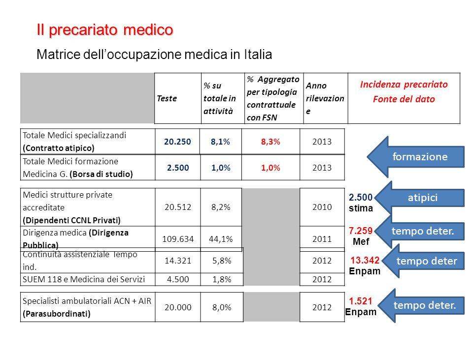 Il precariato medico Matrice delloccupazione medica in Italia Teste % su totale in attività % Aggregato per tipologia contrattuale con FSN Anno rilevazion e Incidenza precariato Fonte del dato Totale Medici specializzandi (Contratto atipico) 20.2508,1%8,3%2013 Totale Medici formazione Medicina G.