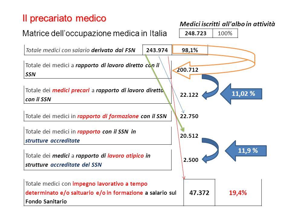 Totale dei medici a rapporto di lavoro diretto con il SSN 200.712 Totale dei medici precari a rapporto di lavoro diretto con il SSN 22.122 11,02 % Totale dei medici in rapporto di formazione con il SSN22.750 Totale dei medici in rapporto con il SSN in strutture accreditate 20.512 Totale dei medici a rapporto di lavoro atipico in strutture accreditate del SSN 2.500 11,9 % Totale medici con salario derivato dal FSN243.97498,1% Il precariato medico Matrice delloccupazione medica in Italia Totale medici con impegno lavorativo a tempo determinato e/o saltuario e/o in formazione a salario sul Fondo Sanitario 47.37219,4% Medici iscritti all albo in attività 248.723100%