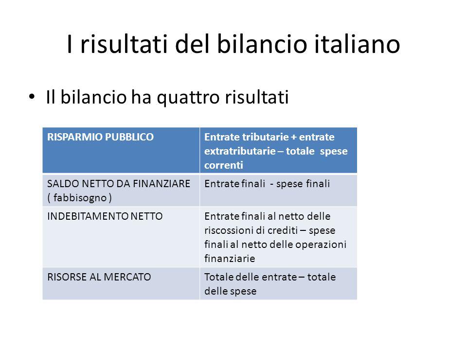 I risultati del bilancio italiano Il bilancio ha quattro risultati RISPARMIO PUBBLICOEntrate tributarie + entrate extratributarie – totale spese correnti SALDO NETTO DA FINANZIARE ( fabbisogno ) Entrate finali - spese finali INDEBITAMENTO NETTOEntrate finali al netto delle riscossioni di crediti – spese finali al netto delle operazioni finanziarie RISORSE AL MERCATOTotale delle entrate – totale delle spese
