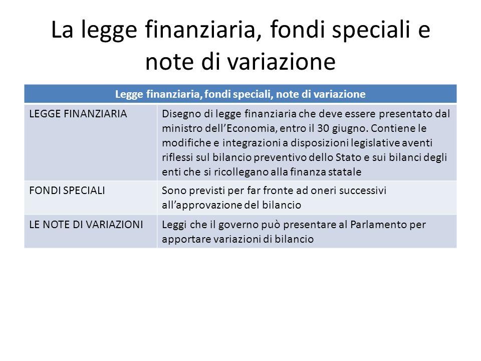 La legge finanziaria, fondi speciali e note di variazione Legge finanziaria, fondi speciali, note di variazione LEGGE FINANZIARIADisegno di legge finanziaria che deve essere presentato dal ministro dellEconomia, entro il 30 giugno.