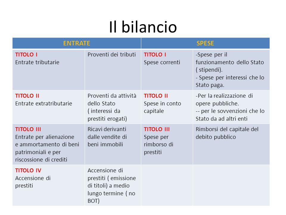 Il bilancio ENTRATESPESE TITOLO I Entrate tributarie Proventi dei tributiTITOLO I Spese correnti -Spese per il funzionamento dello Stato ( stipendi).