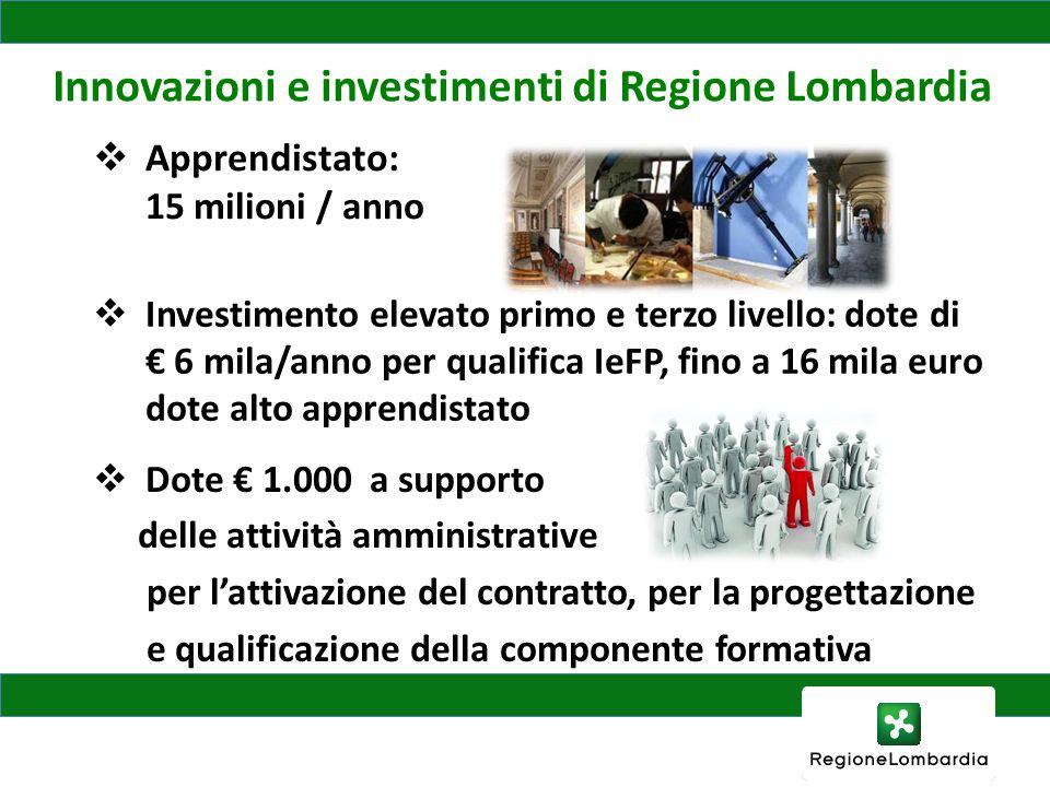 Innovazioni e investimenti di Regione Lombardia Servizi orientamento e placement nelle scuole: 2,4 milioni Dote Tirocini per il lavoro: 6 milioni.