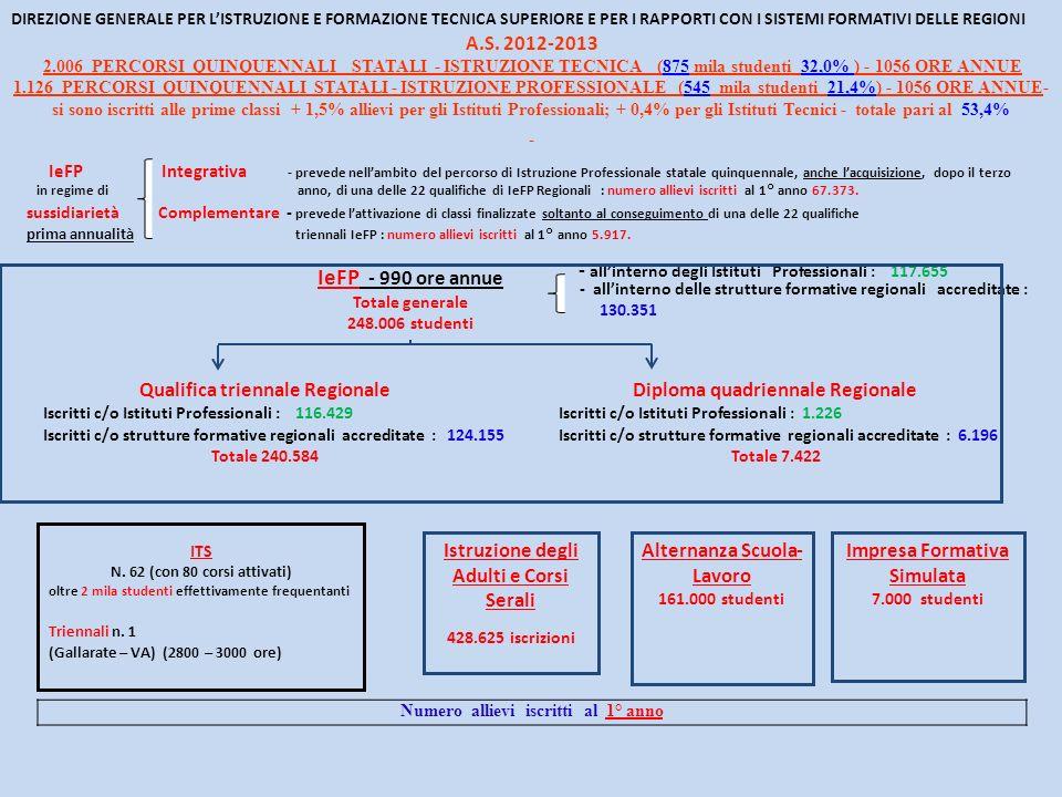 DIREZIONE GENERALE PER LISTRUZIONE E FORMAZIONE TECNICA SUPERIORE E PER I RAPPORTI CON I SISTEMI FORMATIVI DELLE REGIONI A.S. 2012-2013 2.006 PERCORSI