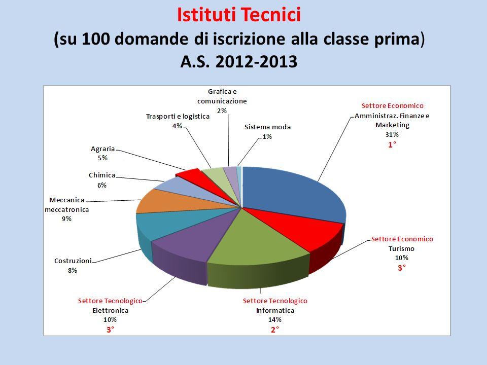 Istituti Professionali (su 100 domande di iscrizione alla classe prima) A.S. 2012-2013