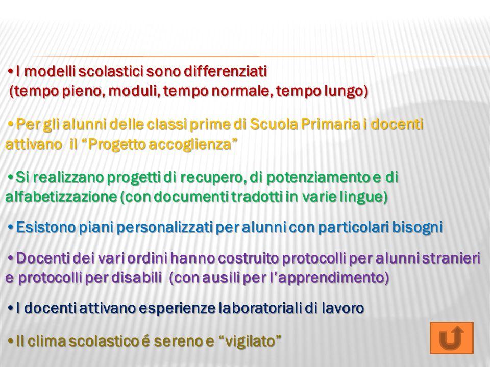 I modelli scolastici sono differenziatiI modelli scolastici sono differenziati (tempo pieno, moduli, tempo normale, tempo lungo) (tempo pieno, moduli,