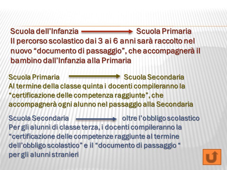Scuola dellInfanzia Scuola Primaria Il percorso scolastico dai 3 ai 6 anni sarà raccolto nel nuovo documento di passaggio, che accompagnerà il bambino