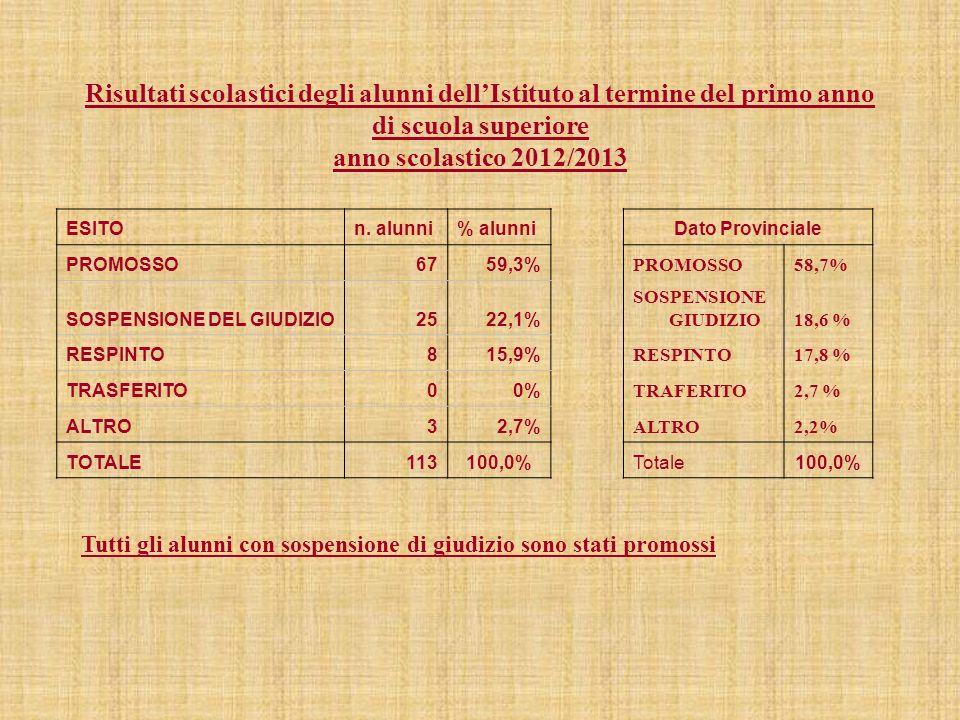 ANNO SCOLASTICO 2013/2014 N° 16 classi N° 369 alunni iscritti MODELLO ORGANIZZATIVO 30 ore settimanali 34 ore per il tempo prolungato (comprensive del tempo mensa) ORARIO dal lunedì al sabato ore 8.10- 13.10 Per il tempo prolungato: Martedì (classi seconde e terze) ore 8.10-17.00 (con mensa) Venerdì (classi prime) ore 8.10-17.00 (con mensa) Orario mensa 13.10-14.00