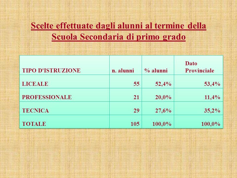 Risultati scolastici degli alunni dellIstituto al termine del primo anno di scuola superiore anno scolastico 2012/2013 ESITOn.