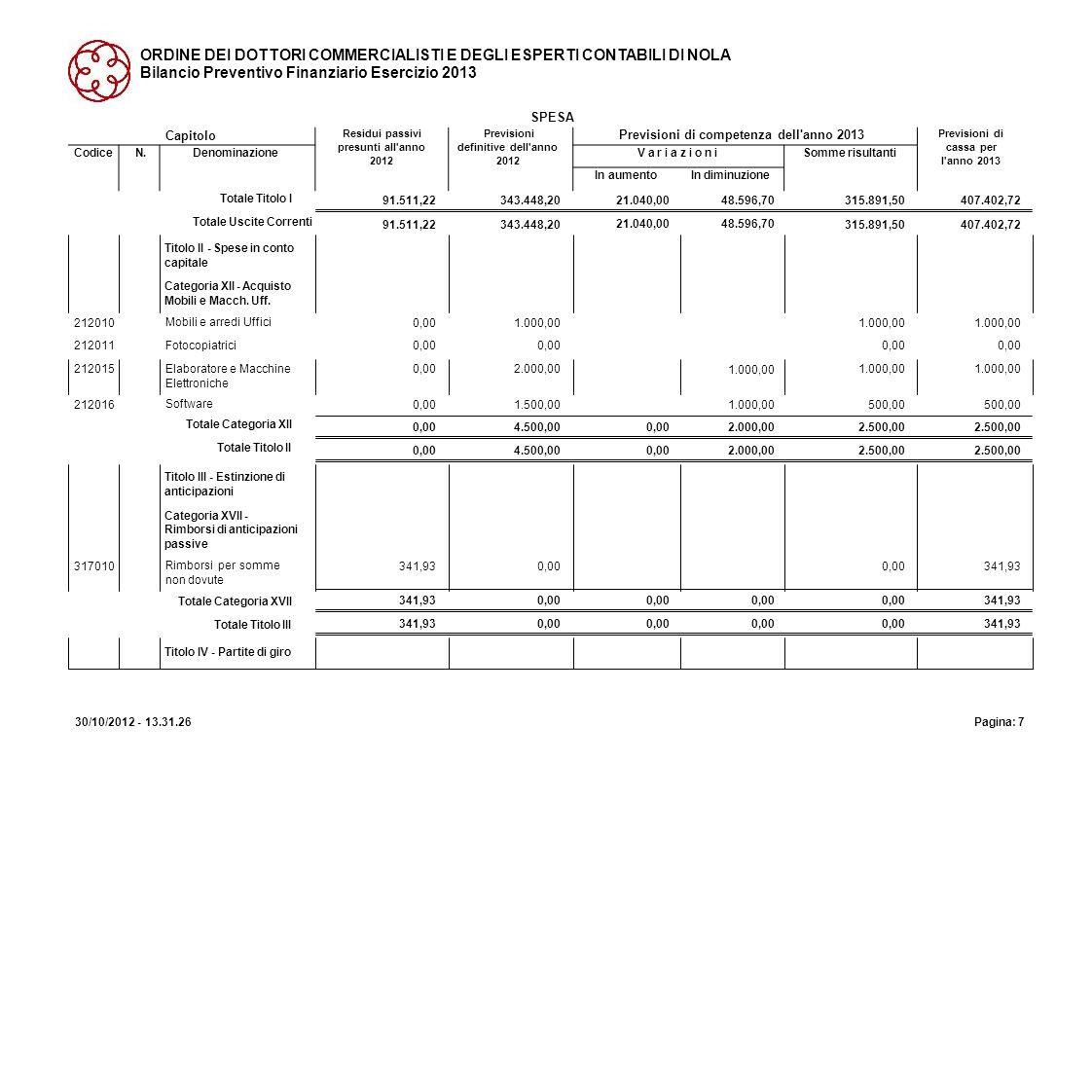 ORDINE DEI DOTTORI COMMERCIALISTI E DEGLI ESPERTI CONTABILI DI NOLA Bilancio Preventivo Finanziario Esercizio 2013 SPESA 91.511,22 Totale Titolo I Tot