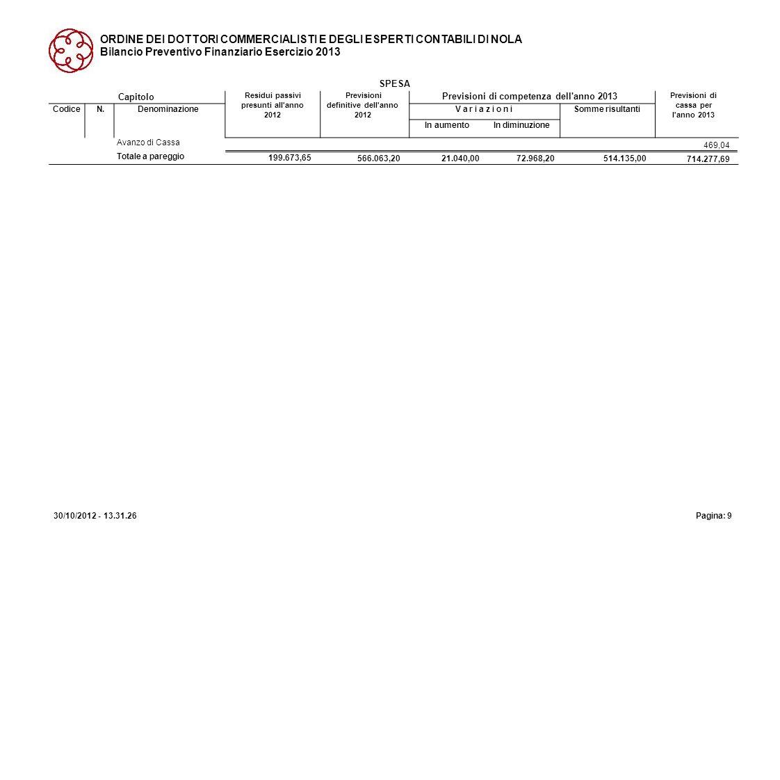 ORDINE DEI DOTTORI COMMERCIALISTI E DEGLI ESPERTI CONTABILI DI NOLA Bilancio Preventivo Finanziario Esercizio 2013 SPESA Avanzo di Cassa 469,04 Totale