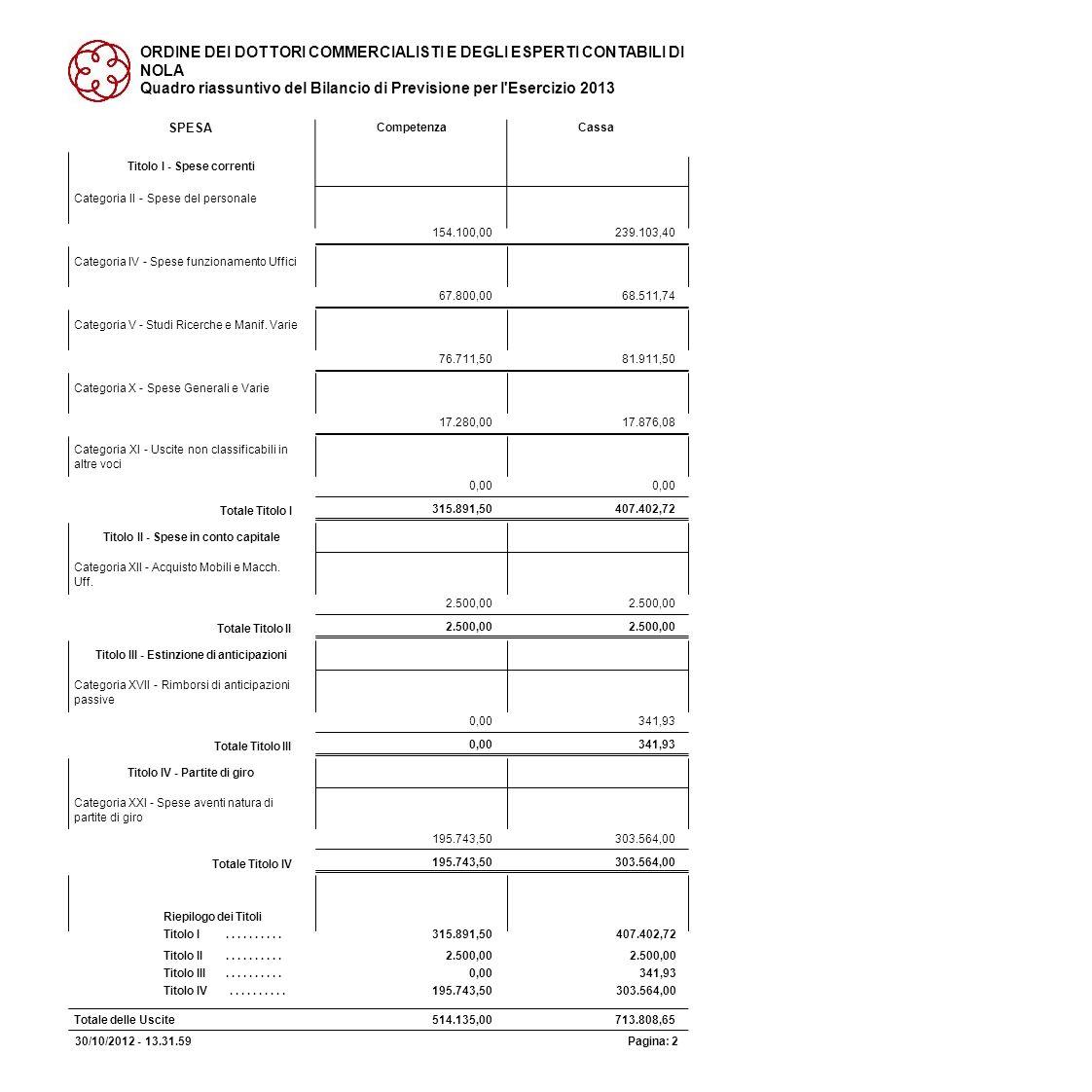 ORDINE DEI DOTTORI COMMERCIALISTI E DEGLI ESPERTI CONTABILI DI NOLA Quadro riassuntivo del Bilancio di Previsione per l'Esercizio 2013 Titolo I - Spes