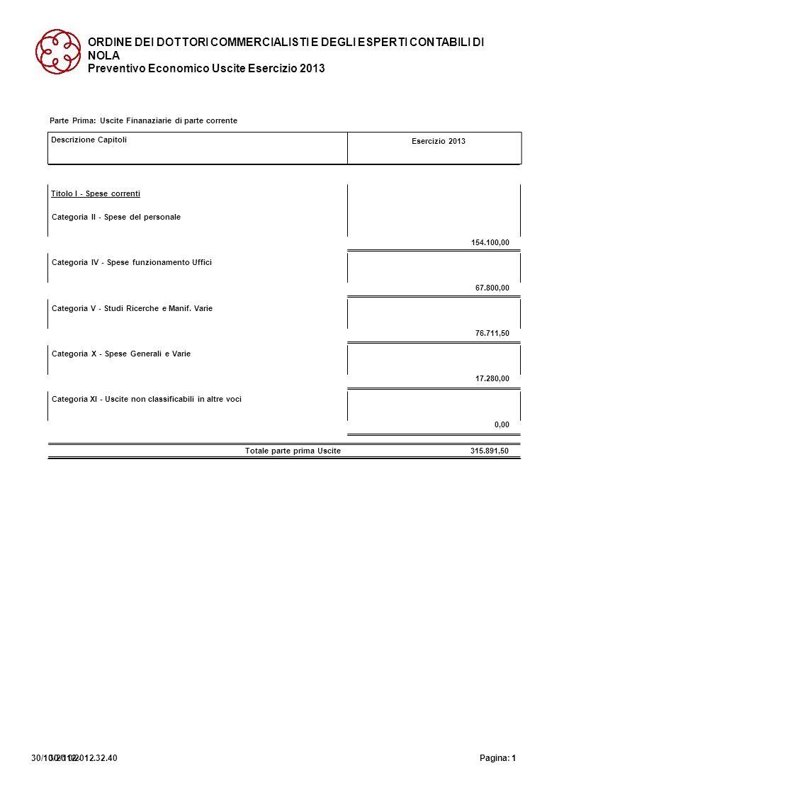 ORDINE DEI DOTTORI COMMERCIALISTI E DEGLI ESPERTI CONTABILI DI NOLA Preventivo Economico Uscite Esercizio 2013 Descrizione Capitoli Esercizio 2013 Par