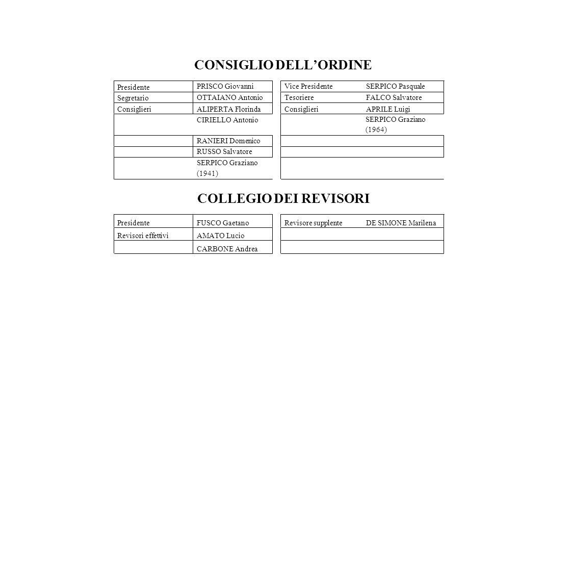 ORDINE DEI DOTTORI COMMERCIALISTI E DEGLI ESPERTI CONTABILI DI NOLA BILANCIO DI PREVISIONE ANNO 2013 1)PREVENTIVO FINANZIARIO GESTIONALE; 2)QUADRO RIASSUNTIVO DEL BILANCIO DI PREVISIONE; 3)PREVENTIVO ECONOMICO; 4)TABELLA DIMOSTRATIVA DEL PRESUNTO RISULTATO DI AMMINISTRAZIONE; 5)RELAZIONE PROGRAMMATICA DEL PRESIDENTE; 6)RELAZIONE DEL CONSIGLIERE TESORIERE; 7)PIANTA ORGANICA DEL PERSONALE.