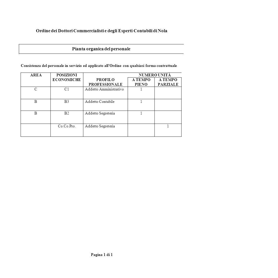 Ordine dei Dottori Commercialisti e degli Esperti Contabili di Nola Pianta organica del personale Consistenza del personale in servizio ed applicato a