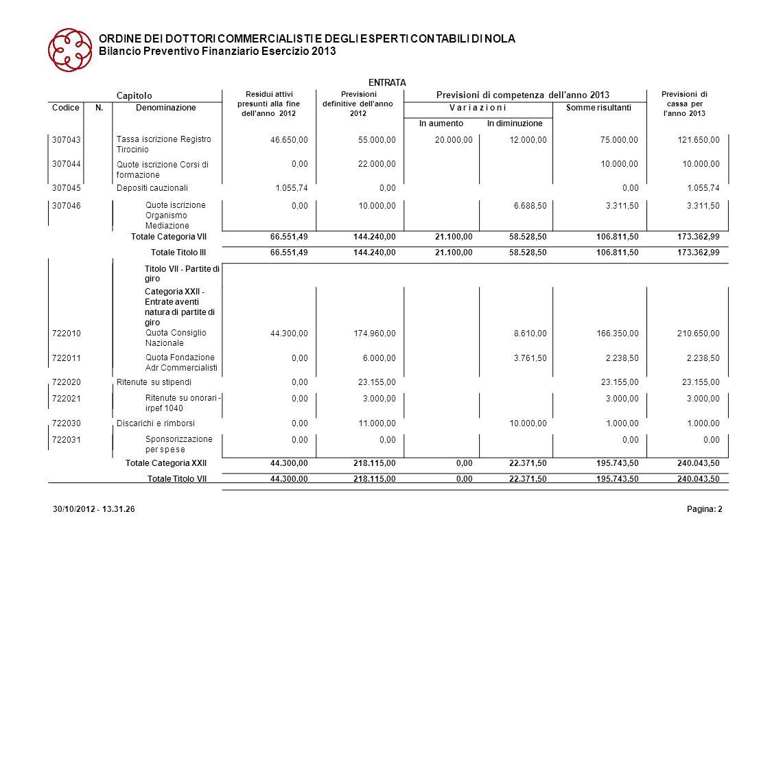ORDINE DEI DOTTORI COMMERCIALISTI E DEGLI ESPERTI CONTABILI DI NOLA Bilancio Preventivo Finanziario Esercizio 2013 ENTRATA 30/10/2012 - 13.31.26Pagina: 3 Capitolo Residui attivi presunti alla fine dell anno 2012 Previsioni definitive dell anno 2012 Previsioni di competenza dell anno 2013 Previsioni di cassa per l anno 2013 CodiceN.DenominazioneV a r i a z i o n iV a r i a z i o n iSomme risultanti In aumentoIn diminuzione Riepilogo dei Titoli Titolo I....................50.032,47193.600,0017.980,000,00211.580,00261.612,47 Titolo III....................66.551,49144.240,0021.100,0058.528,50106.811,50173.362,99 Titolo VII....................44.300,00218.115,000,0022.371,50195.743,50240.043,50 Totale delle Entrate160.883,96555.955,0039.080,0080.900,00514.135,00675.018,96 Fondo iniziale di Cassa39.258,73 Avanzo di Amministraz.10.108,20 Totale Generale160.883,96566.063,2039.080,0091.008,20514.135,00714.277,69 Disav.