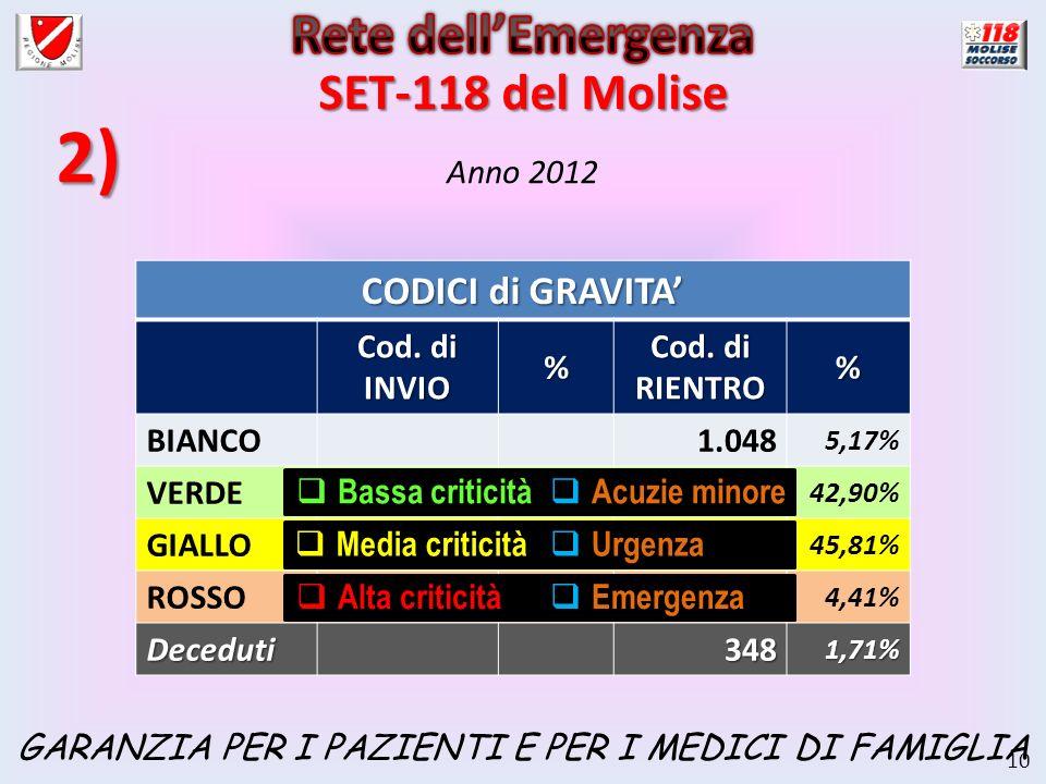 10 Anno 2012 CODICI di GRAVITA Cod. di INVIO % Cod. di RIENTRO % BIANCO1.048 5,17% VERDE1.585 7,85% 8.706 42,90% GIALLO15.459 76,19% 9.295 45,81% ROSS
