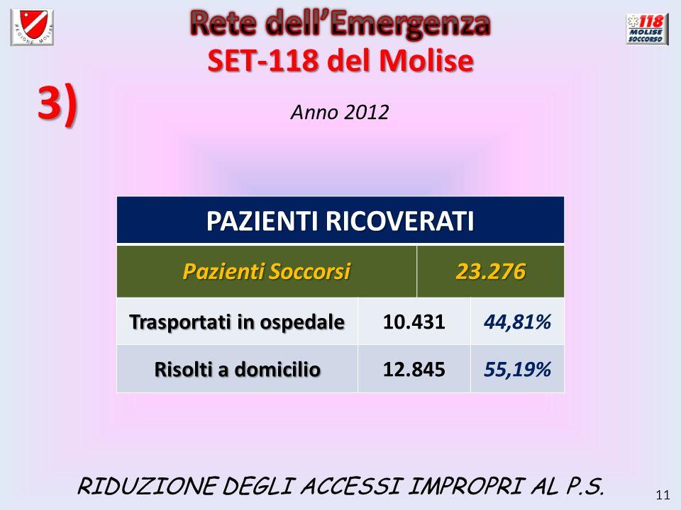 11 Anno 2012 PAZIENTI RICOVERATI Pazienti Soccorsi 23.276 Trasportati in ospedale 10.43144,81% Risolti a domicilio 12.84555,19% 3) RIDUZIONE DEGLI ACCESSI IMPROPRI AL P.S.