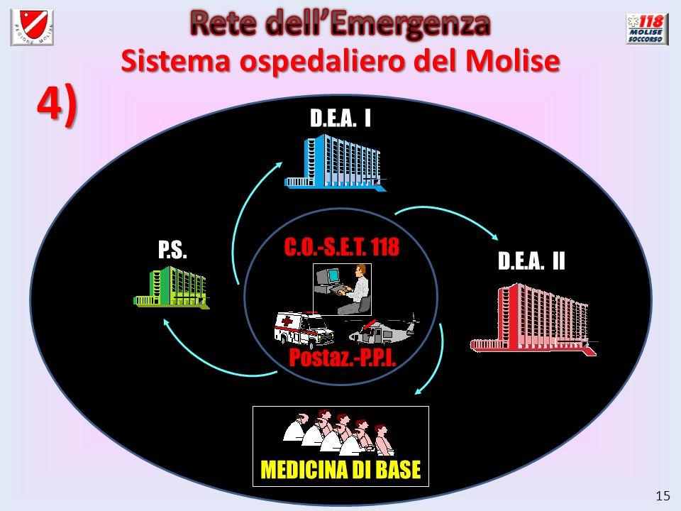 15 MEDICINA DI BASE Sistema ospedaliero del Molise C.O.-S.E.T. 118 P.S. D.E.A. I D.E.A. II Postaz.-P.P.I. 4)