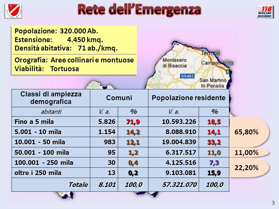 14 Sistema ospedaliero del Molise 4) RICOVERO ALLOSPEDALE IDONEO DEA di I Livello DEA di I Livello DEA di II Livello