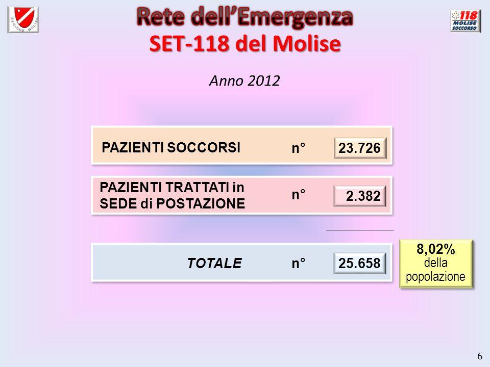 6 Anno 2012 8,02% della popolazione 8,02% della popolazione PAZIENTI SOCCORSI 23.726 n° PAZIENTI TRATTATI in SEDE di POSTAZIONE 2.382 n° TOTALE 25.658 n° SET-118 del Molise