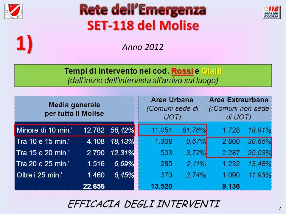 7 Anno 2012 Rossi Gialli Tempi di intervento nei cod. Rossi e Gialli (dall'inizio dell'intervista all'arrivo sul luogo) Media generale per tutto il Mo