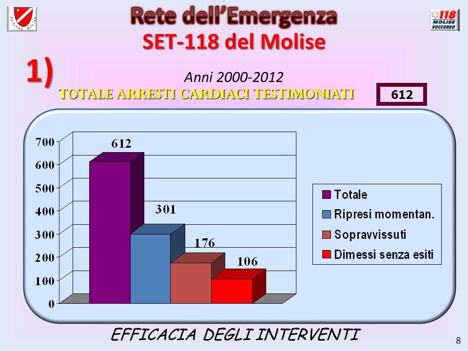 8 Anni 2000-2012 1) EFFICACIA DEGLI INTERVENTI SET-118 del Molise Totale Arresti cardiaci testimoniati 612