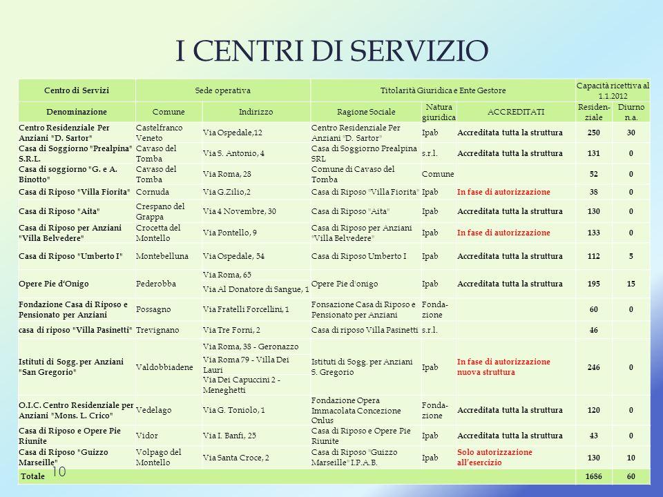 I CENTRI DI SERVIZIO Centro di Servizi Sede operativaTitolarità Giuridica e Ente Gestore Capacità ricettiva al 1.1.2012 Denominazione ComuneIndirizzoR