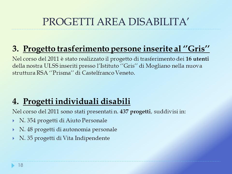 PROGETTI AREA DISABILITA 3. Progetto trasferimento persone inserite al Gris Nel corso del 2011 è stato realizzato il progetto di trasferimento dei 16