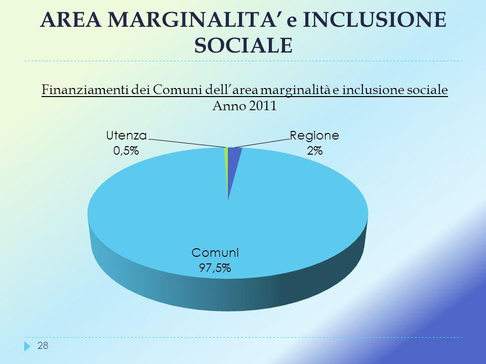 AREA MARGINALITA e INCLUSIONE SOCIALE Finanziamenti dei Comuni dellarea marginalità e inclusione sociale Anno 2011 28
