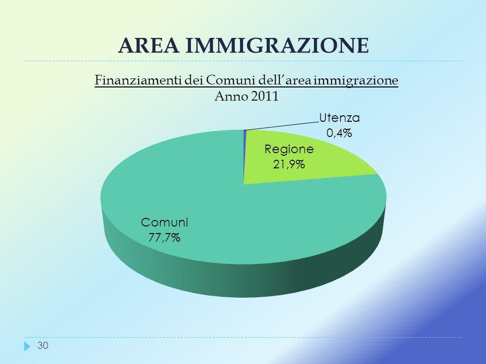 AREA IMMIGRAZIONE Finanziamenti dei Comuni dellarea immigrazione Anno 2011 30