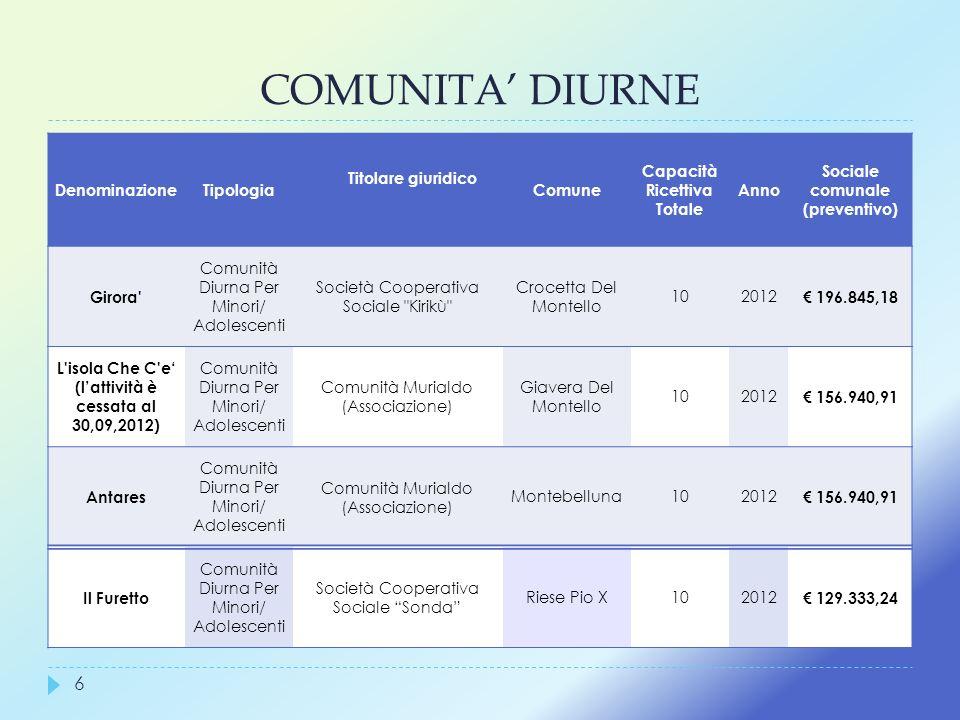 COMUNITA DIURNE 6 DenominazioneTipologia Titolare giuridico Comune Capacità Ricettiva Totale Anno Sociale comunale (preventivo) Girora' Comunità Diurn