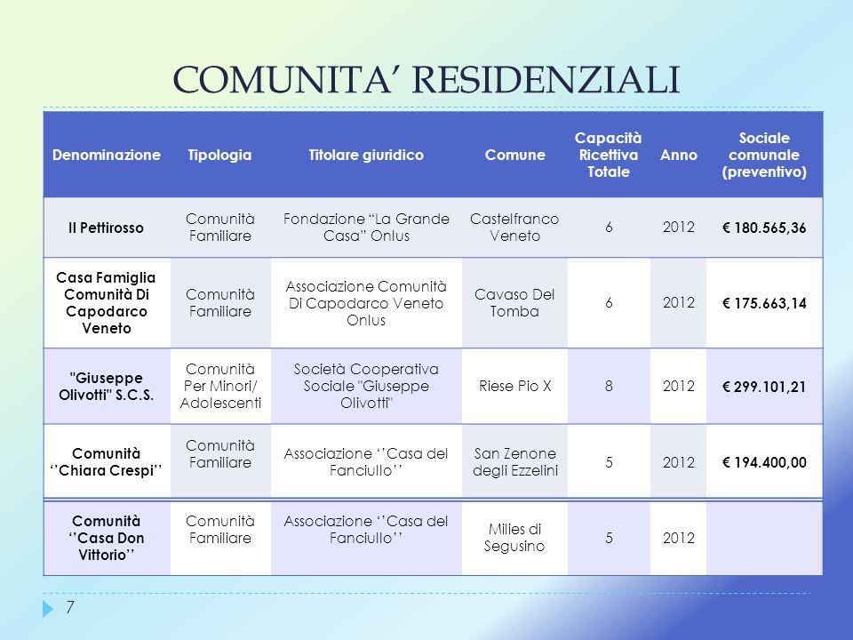 COMUNITA RESIDENZIALI 7 DenominazioneTipologia Titolare giuridico Comune Capacità Ricettiva Totale Anno Sociale comunale (preventivo) Il Pettirosso Co