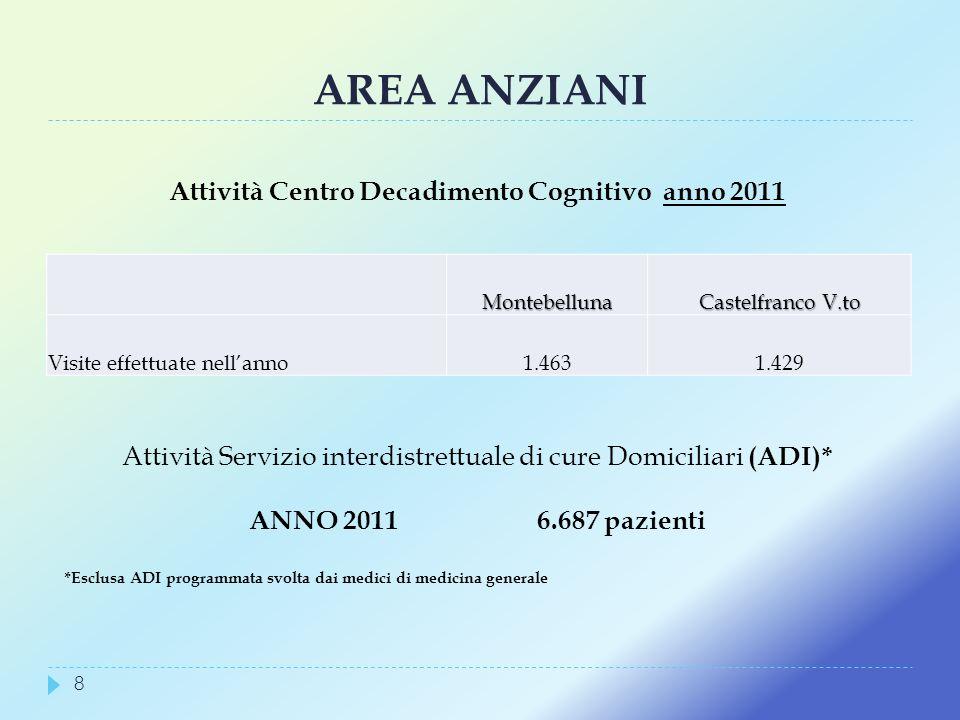AREA ANZIANI Montebelluna Castelfranco V.to Visite effettuate nellanno1.4631.429 Attività Centro Decadimento Cognitivo anno 2011 Attività Servizio int