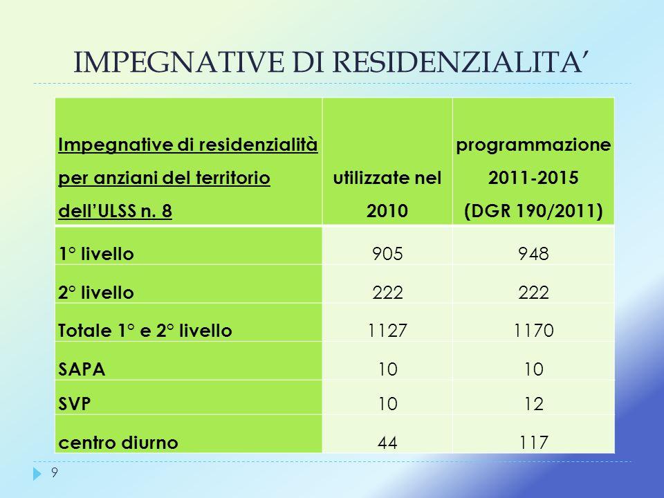 IMPEGNATIVE DI RESIDENZIALITA 9 Impegnative di residenzialità per anziani del territorio dellULSS n. 8 utilizzate nel 2010 programmazione 2011-2015 (D