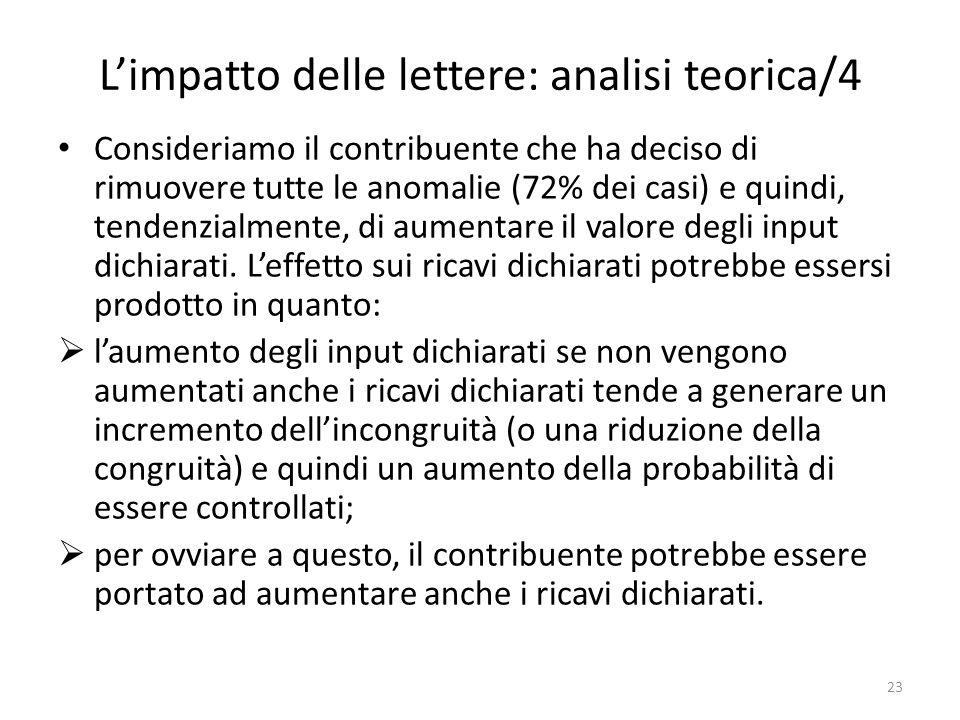 Limpatto delle lettere: analisi teorica/4 Consideriamo il contribuente che ha deciso di rimuovere tutte le anomalie (72% dei casi) e quindi, tendenzialmente, di aumentare il valore degli input dichiarati.