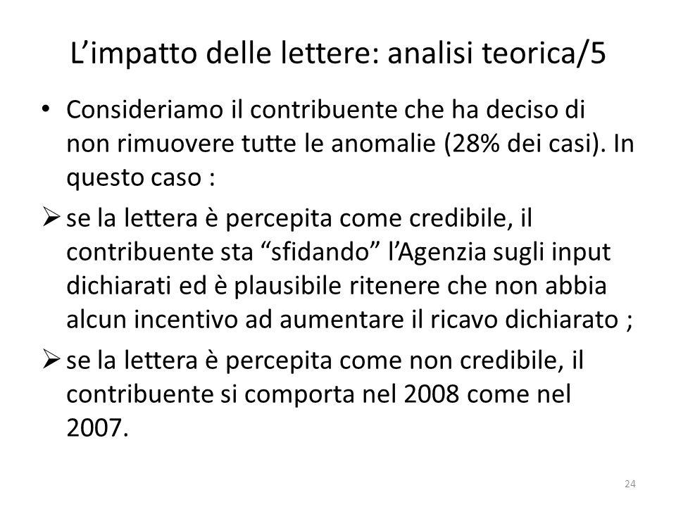 Limpatto delle lettere: analisi teorica/5 Consideriamo il contribuente che ha deciso di non rimuovere tutte le anomalie (28% dei casi).