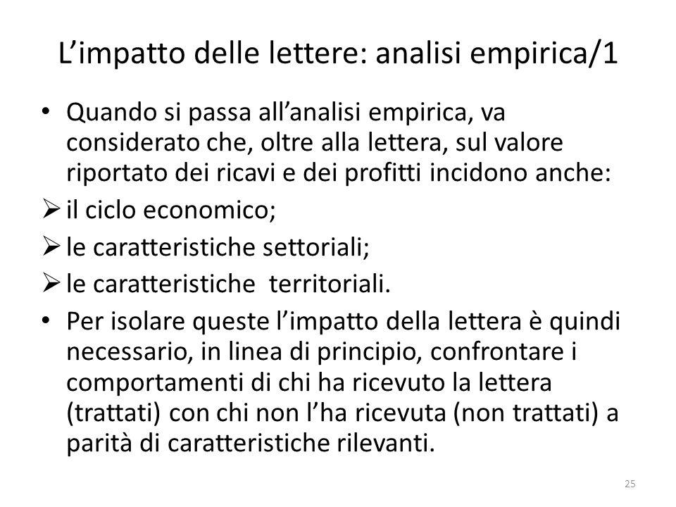 Limpatto delle lettere: analisi empirica/1 Quando si passa allanalisi empirica, va considerato che, oltre alla lettera, sul valore riportato dei ricavi e dei profitti incidono anche: il ciclo economico; le caratteristiche settoriali; le caratteristiche territoriali.
