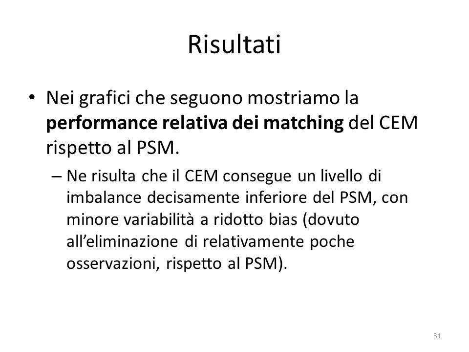 Risultati Nei grafici che seguono mostriamo la performance relativa dei matching del CEM rispetto al PSM.