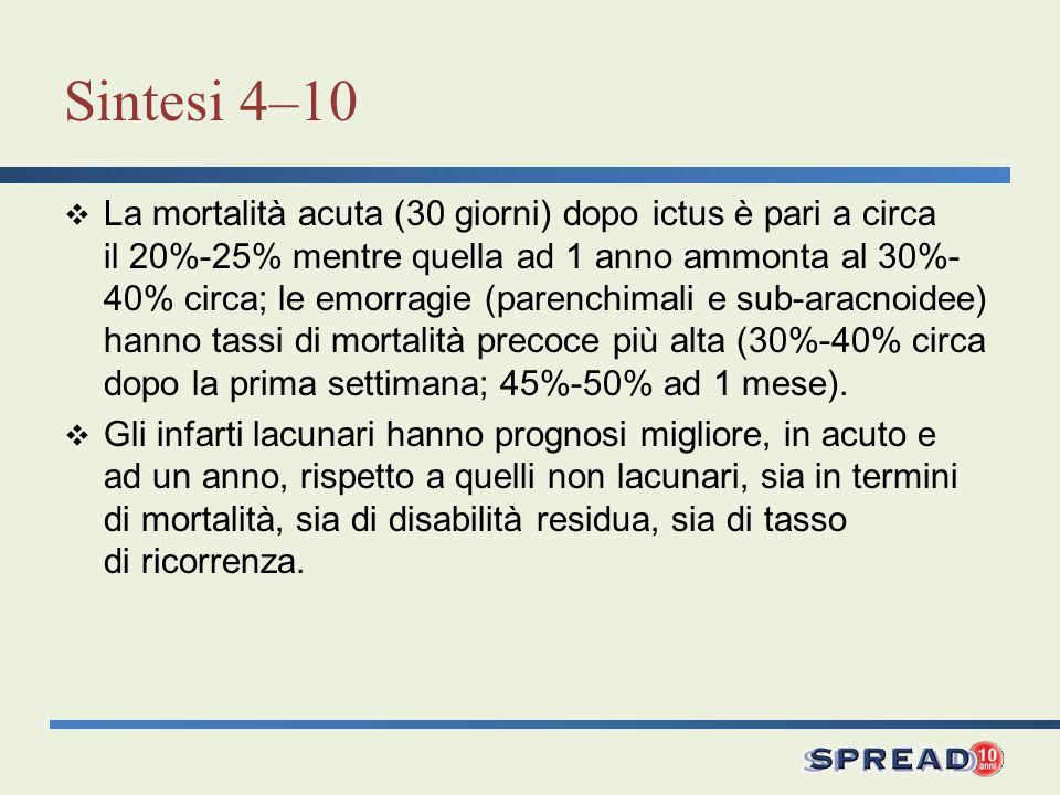 Sintesi 4–10 La mortalità acuta (30 giorni) dopo ictus è pari a circa il 20%-25% mentre quella ad 1 anno ammonta al 30%- 40% circa; le emorragie (pare