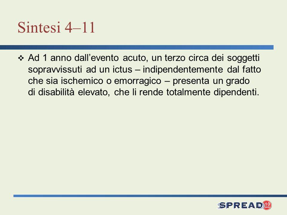 Sintesi 4–11 Ad 1 anno dallevento acuto, un terzo circa dei soggetti sopravvissuti ad un ictus – indipendentemente dal fatto che sia ischemico o emorr