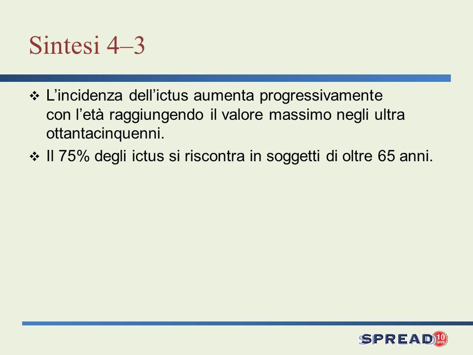 Sintesi 4–3 Lincidenza dellictus aumenta progressivamente con letà raggiungendo il valore massimo negli ultra ottantacinquenni. Il 75% degli ictus si