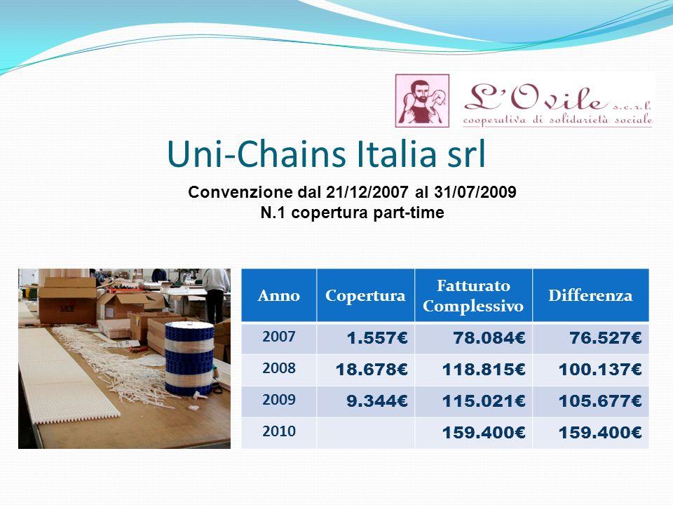 Uni-Chains Italia srl AnnoCopertura Fatturato Complessivo Differenza 2007 1.55778.08476.527 2008 18.678118.815100.137 2009 9.344115.021105.677 2010 159.400 Convenzione dal 21/12/2007 al 31/07/2009 N.1 copertura part-time