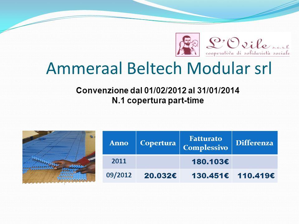 Ammeraal Beltech Modular srl Convenzione dal 01/02/2012 al 31/01/2014 N.1 copertura part-time AnnoCopertura Fatturato Complessivo Differenza 2011 180.103 09/2012 20.032130.451110.419