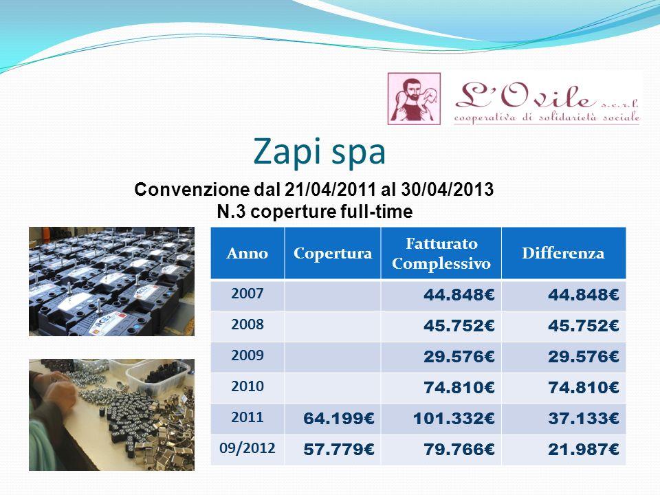 Zapi spa AnnoCopertura Fatturato Complessivo Differenza 2007 44.848 2008 45.752 2009 29.576 2010 74.810 2011 64.199101.33237.133 09/2012 57.77979.7662