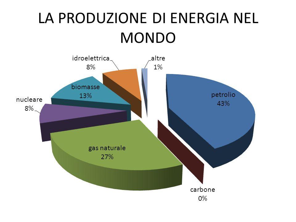 LA PRODUZIONE DI ENERGIA NEL MONDO