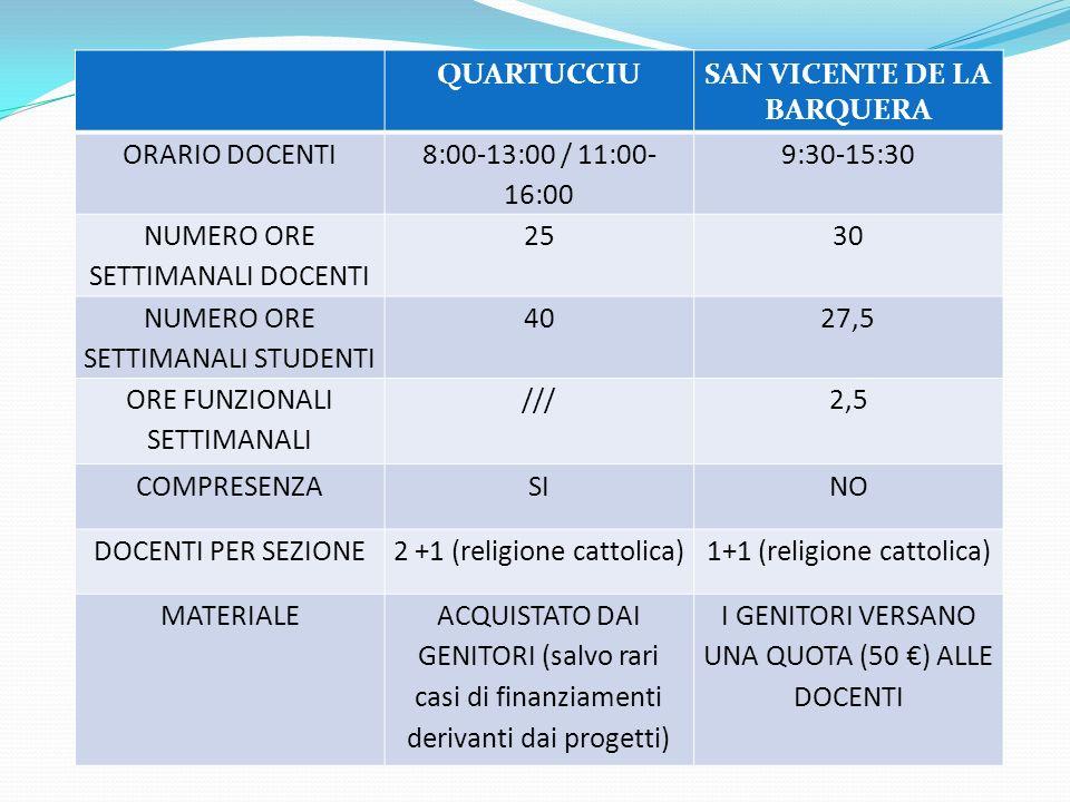 QUARTUCCIUSAN VICENTE DE LA BARQUERA ORARIO DOCENTI 8:00-13:00 / 11:00- 16:00 9:30-15:30 NUMERO ORE SETTIMANALI DOCENTI 2530 NUMERO ORE SETTIMANALI STUDENTI 4027,5 ORE FUNZIONALI SETTIMANALI ///2,5 COMPRESENZASINO DOCENTI PER SEZIONE2 +1 (religione cattolica)1+1 (religione cattolica) MATERIALEACQUISTATO DAI GENITORI (salvo rari casi di finanziamenti derivanti dai progetti) I GENITORI VERSANO UNA QUOTA (50 ) ALLE DOCENTI