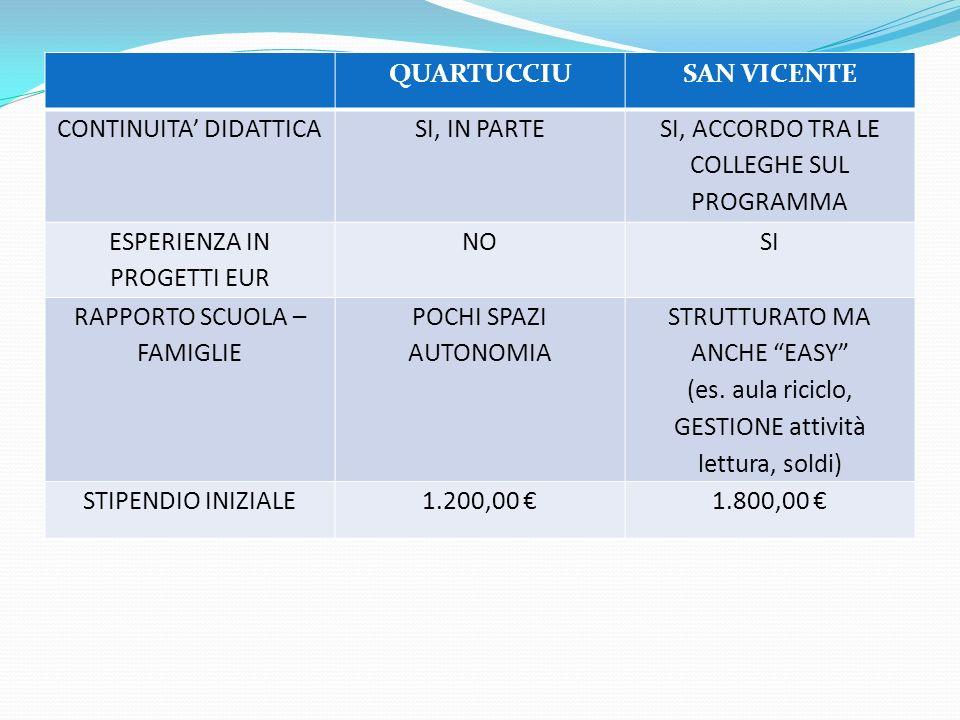 QUARTUCCIUSAN VICENTE CONTINUITA DIDATTICASI, IN PARTE SI, ACCORDO TRA LE COLLEGHE SUL PROGRAMMA ESPERIENZA IN PROGETTI EUR NOSI RAPPORTO SCUOLA – FAMIGLIE POCHI SPAZI AUTONOMIA STRUTTURATO MA ANCHE EASY (es.